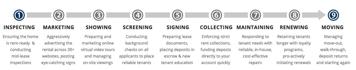 Atlanta Property Management Process