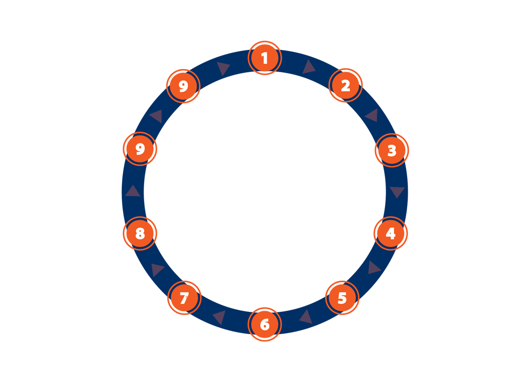 Reantal Property Management Cycle